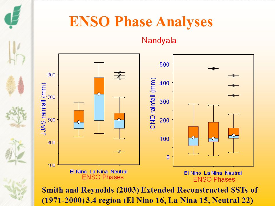 ENSO Phase Analyses Smith and Reynolds (2003) Extended Reconstructed SSTs of (1971-2000) 3.4 region (El Nino 16, La Nina 15, Neutral 22)