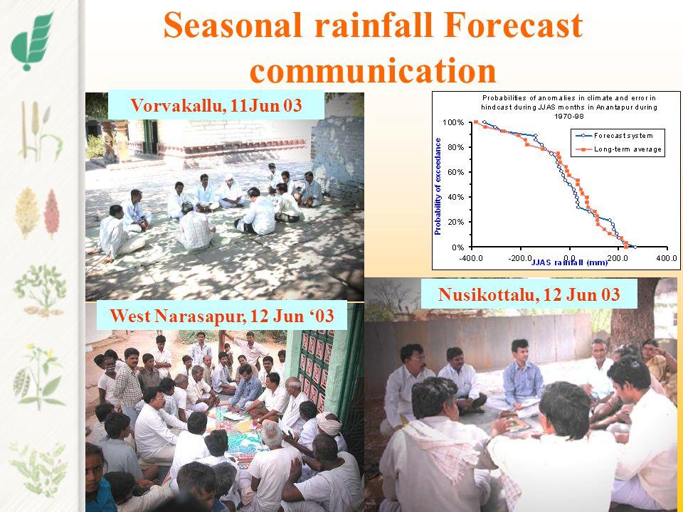 Seasonal rainfall Forecast communication Vorvakallu, 11Jun 03 Nusikottalu, 12 Jun 03 West Narasapur, 12 Jun '03