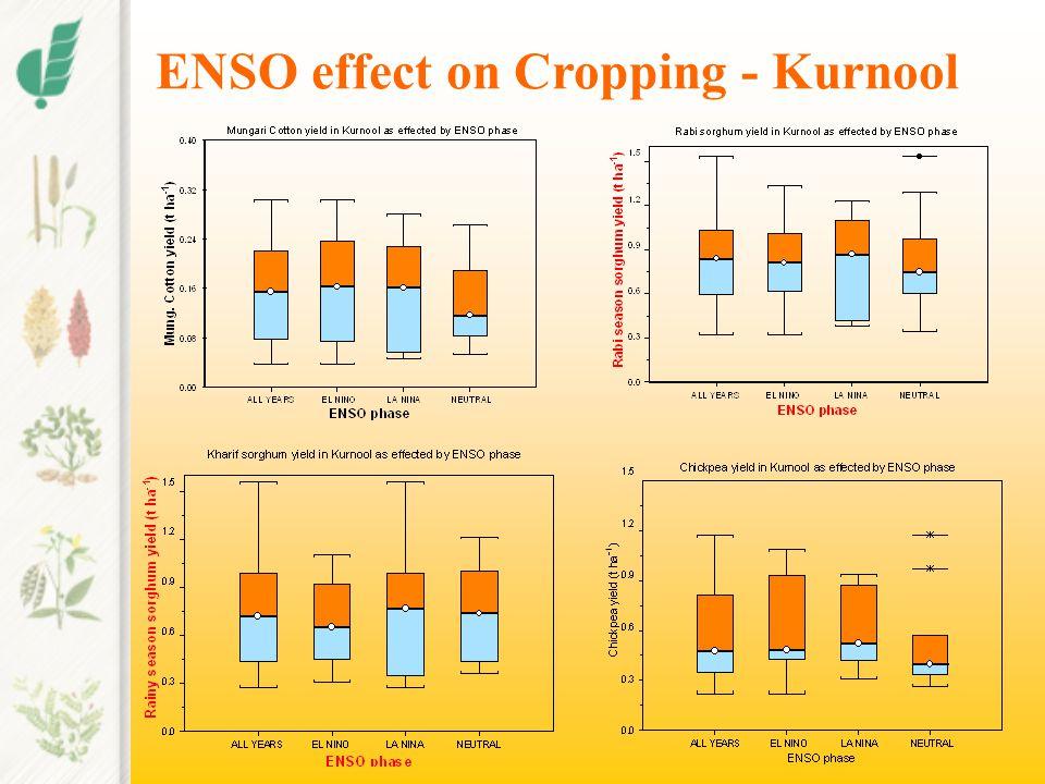 ENSO effect on Cropping - Kurnool