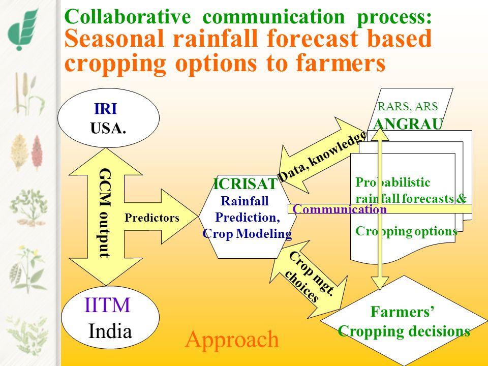 Collaborative communication process: Seasonal rainfall forecast based cropping options to farmers IRI USA.