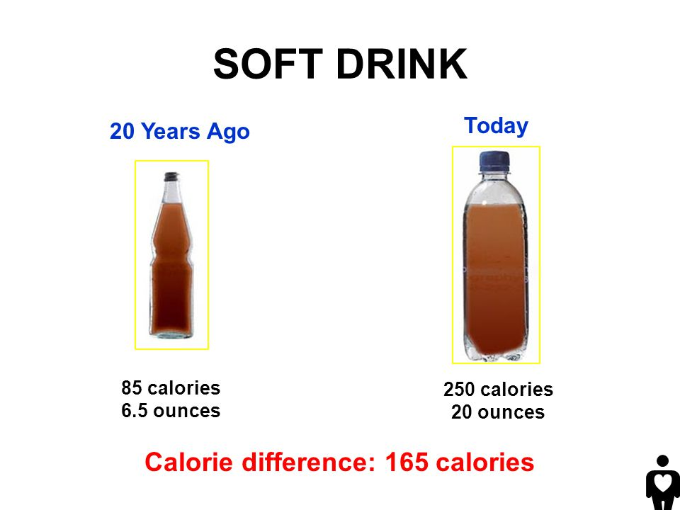 Calorie difference: 165 calories 250 calories 20 ounces 85 calories 6.5 ounces 20 Years Ago Today SOFT DRINK