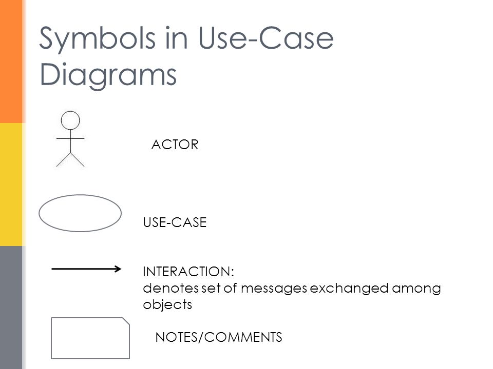 Symbols in Use-Case Diagrams ACTOR USE-CASE INTERACTION: denotes set of messages exchanged among objects NOTES/COMMENTS