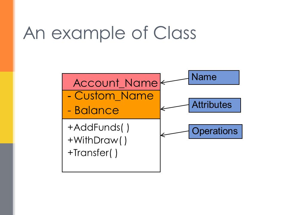 An example of Class Account_Name - Custom_Name - Balance +AddFunds( ) +WithDraw( ) +Transfer( ) Name Attributes Operations