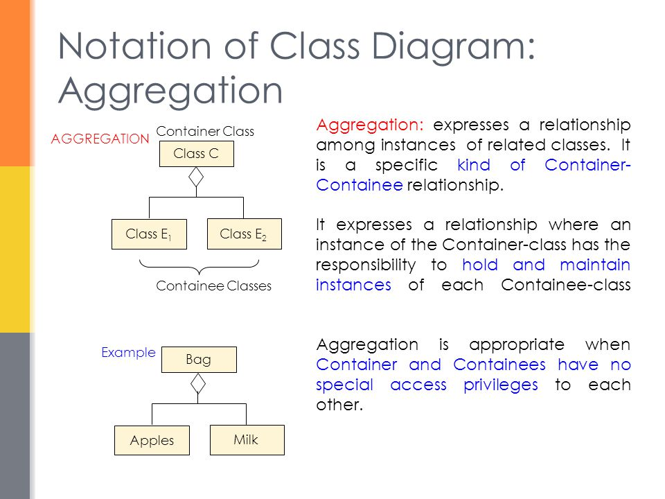 Notation of Class Diagram: Aggregation Aggregation: expresses a relationship among instances of related classes. It is a specific kind of Container- C
