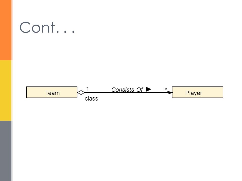 Cont... Player class Team 1 * Consists Of