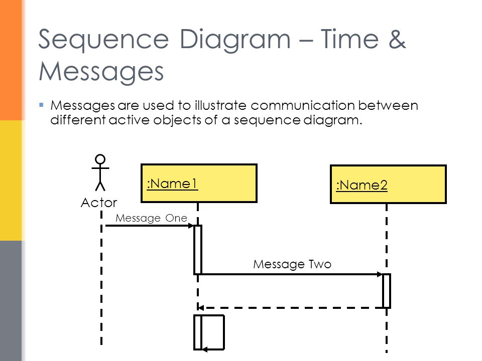 Sequence Diagram – Time & Messages  Messages are used to illustrate communication between different active objects of a sequence diagram. :Name1 :Nam