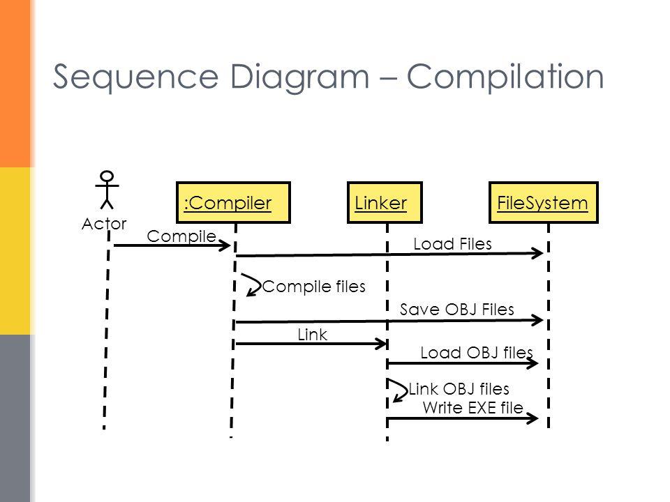 Sequence Diagram – Compilation :CompilerLinker Actor Compile FileSystem Load Files Save OBJ Files Compile files Link Load OBJ files Link OBJ files Wri