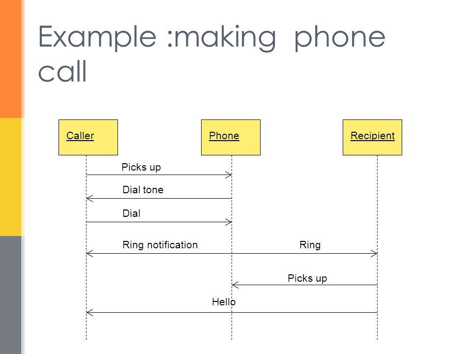 Example :making phone call CallerPhoneRecipient Picks up Dial tone Dial Ring notificationRing Picks up Hello