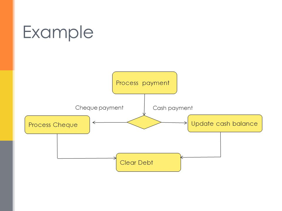 Example Process payment Process Cheque Update cash balance Cheque payment Cash payment Clear Debt