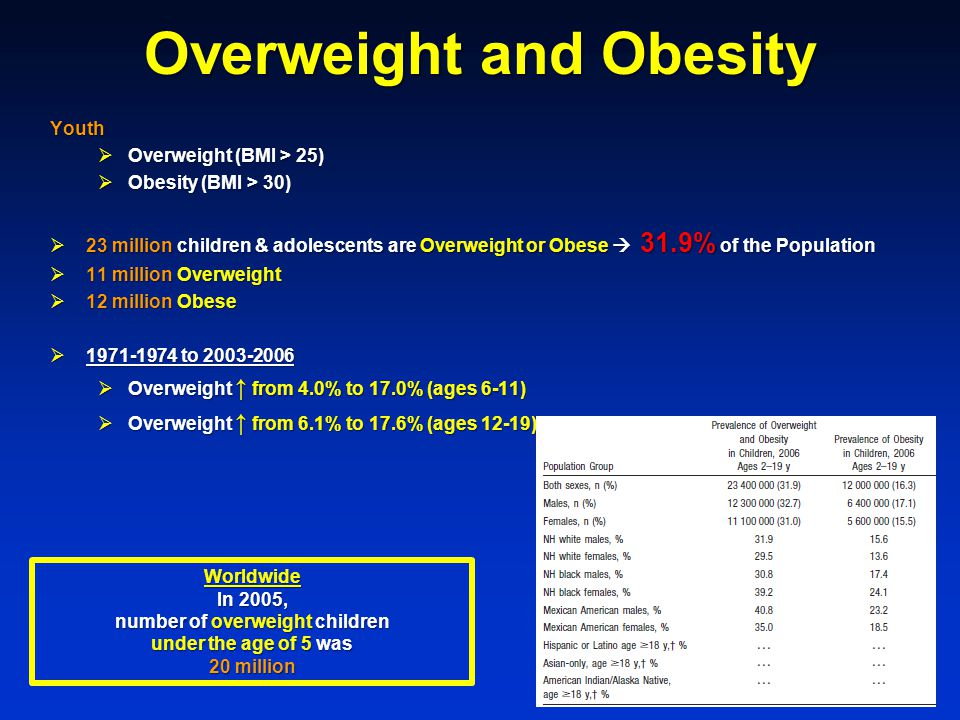 Overweight and Obesity Youth  Overweight (BMI > 25)  Obesity (BMI > 30)  23 million children & adolescents are Overweight or Obese  31.9% of the Population  11 million Overweight  12 million Obese  1971-1974 to 2003-2006  Overweight ↑ from 4.0% to 17.0% (ages 6-11)  Overweight ↑ from 6.1% to 17.6% (ages 12-19) Worldwide In 2005, number of overweight children under the age of 5 was 20 million