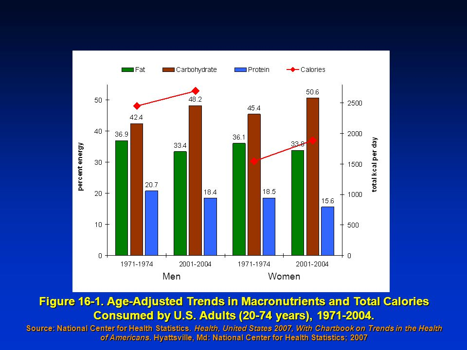 Figure 16-1. Age-Adjusted Trends in Macronutrients and Total Calories Consumed by U.S.