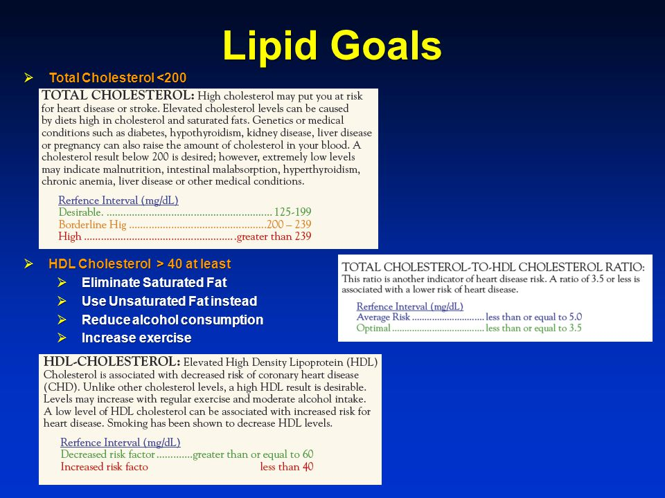 Lipid Goals  Total Cholesterol<200  HDL Cholesterol> 40 at least  Eliminate Saturated Fat  Use Unsaturated Fat instead  Reduce alcohol consumption  Increase exercise
