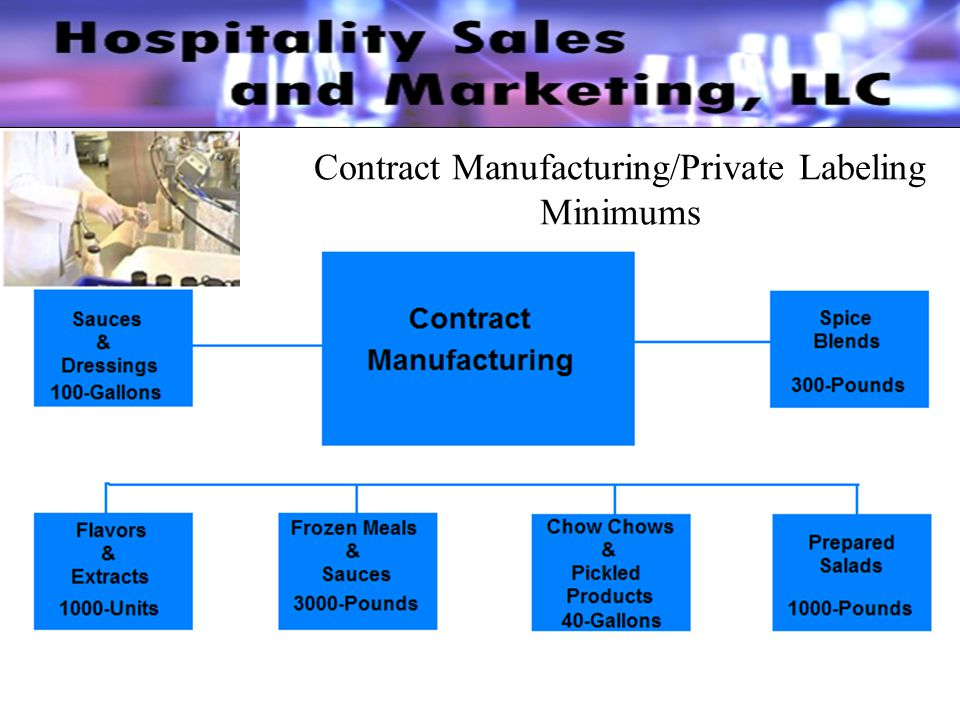 Contract Manufacturing/Private Labeling Minimums