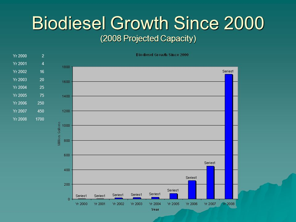 Oneonta Biodiesel History  2002 - Concerns of smell and pollution of OPT trolley prompt my investigation into Biodiesel.