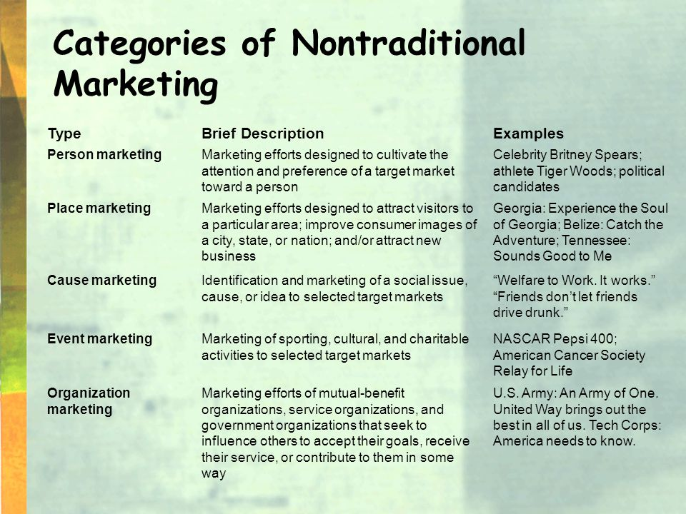 Categories of Nontraditional Marketing U.S. Army: An Army of One.