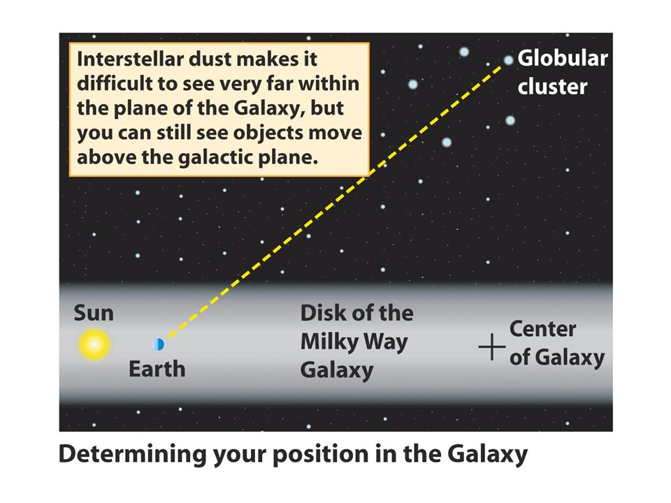 Only about 10% of this mass is in the form of visible stars, gas, and dust The remaining 90% is in some nonvisible form, called dark matter, that extends beyond the edge of the luminous material in the Galaxy Our Galaxy's dark matter may be a combination of MACHOs (dim, star-sized objects), massive neutrinos, and WIMPs (relatively massive subatomic particles)