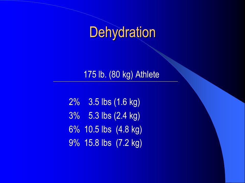 Dehydration 175 lb. (80 kg) Athlete 2% 3.5 lbs (1.6 kg) 3% 5.3 lbs (2.4 kg) 6%10.5 lbs (4.8 kg) 9%15.8 lbs (7.2 kg)