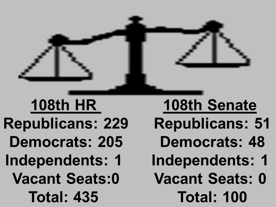 108th HR Republicans: 229 Democrats: 205 Independents: 1 Vacant Seats:0 Total: 435 108th Senate Republicans: 51 Democrats: 48 Independents: 1 Vacant Seats: 0 Total: 100