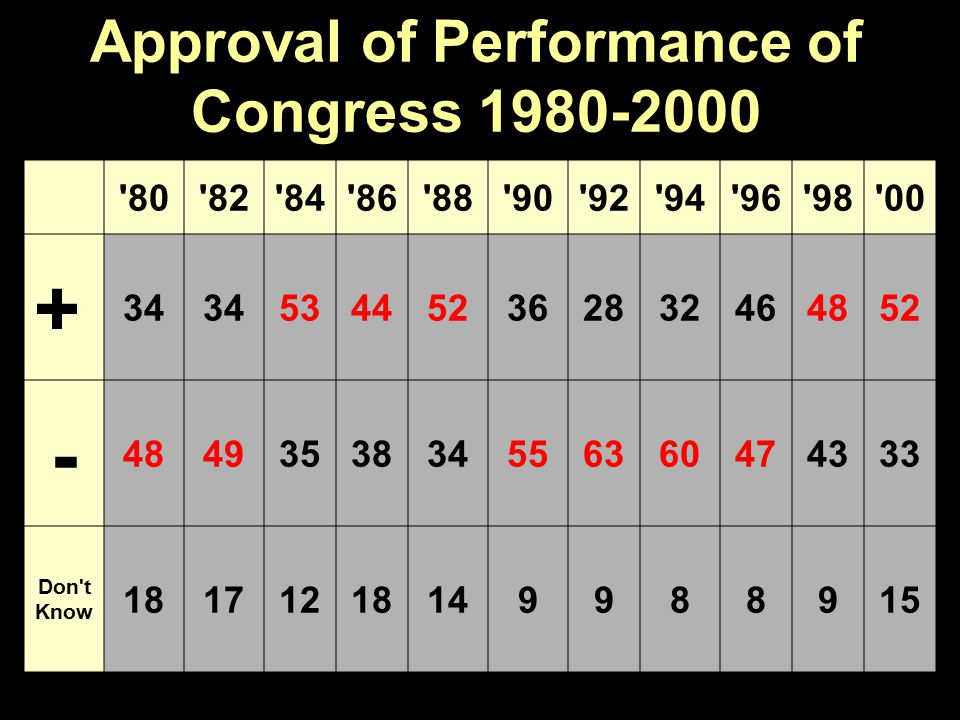 Approval of Performance of Congress 1980-2000 80 82 84 86 88 90 92 94 96 98 00 + 34 534452362832464852 - 4849353834556360474333 Don t Know 18171218149988915