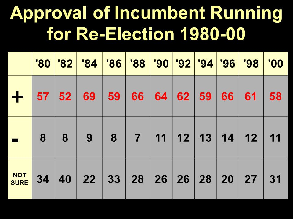 Approval of Incumbent Running for Re-Election 1980-00 80 82 84 86 88 90 92 94 96 98 00 + 5752695966646259666158 - 88987111213141211 NOT SURE 344022332826 28202731