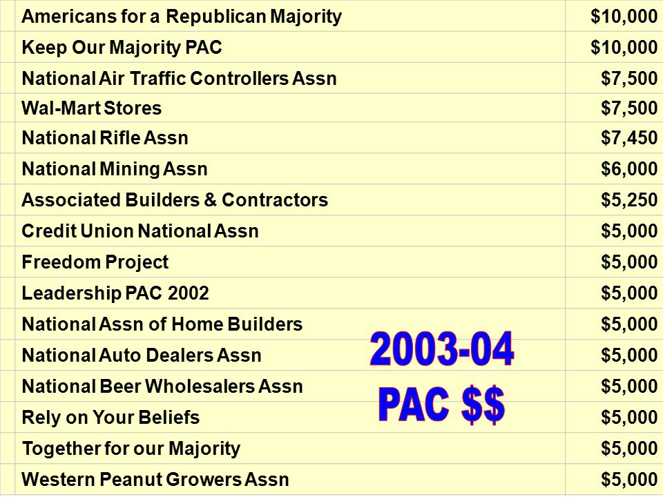 STEVE PEARCE (R-NM) Top Contributors Americans for a Republican Majority$10,000 Keep Our Majority PAC$10,000 National Air Traffic Controllers Assn$7,500 Wal-Mart Stores$7,500 National Rifle Assn$7,450 National Mining Assn$6,000 Associated Builders & Contractors$5,250 Credit Union National Assn$5,000 Freedom Project$5,000 Leadership PAC 2002$5,000 National Assn of Home Builders$5,000 National Auto Dealers Assn$5,000 National Beer Wholesalers Assn$5,000 Rely on Your Beliefs$5,000 Together for our Majority$5,000 Western Peanut Growers Assn$5,000