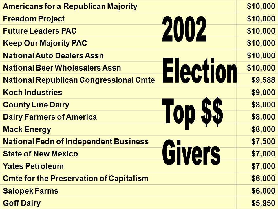 Americans for a Republican Majority$10,000 Freedom Project$10,000 Future Leaders PAC$10,000 Keep Our Majority PAC$10,000 National Auto Dealers Assn$10,000 National Beer Wholesalers Assn$10,000 National Republican Congressional Cmte$9,588 Koch Industries$9,000 County Line Dairy$8,000 Dairy Farmers of America$8,000 Mack Energy$8,000 National Fedn of Independent Business$7,500 State of New Mexico$7,000 Yates Petroleum$7,000 Cmte for the Preservation of Capitalism$6,000 Salopek Farms$6,000 Goff Dairy$5,950