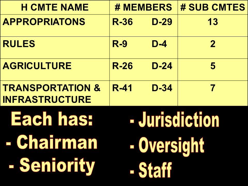 H CMTE NAME# MEMBERS# SUB CMTES APPROPRIATONSR-36 D-2913 RULESR-9 D-42 AGRICULTURER-26 D-245 TRANSPORTATION & INFRASTRUCTURE R-41 D-347