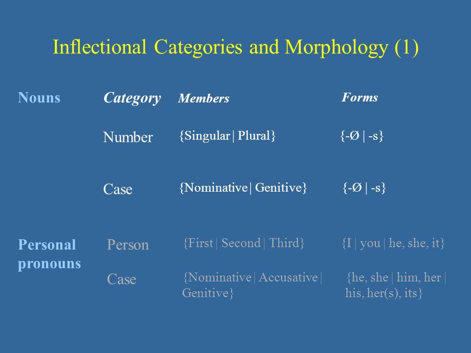 Inflectional Categories and Morphology (1) NounsCategory Members Forms {-Ø   -s} Number {Singular   Plural} {-Ø   -s} Case {Nominative   Genitive} Per