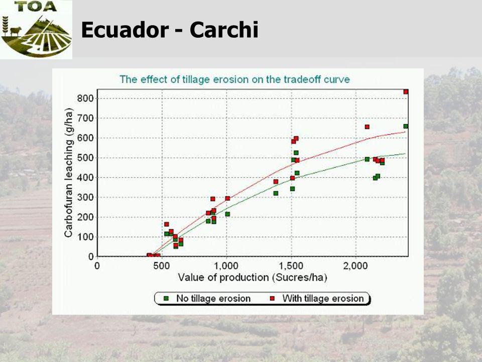Ecuador - Carchi