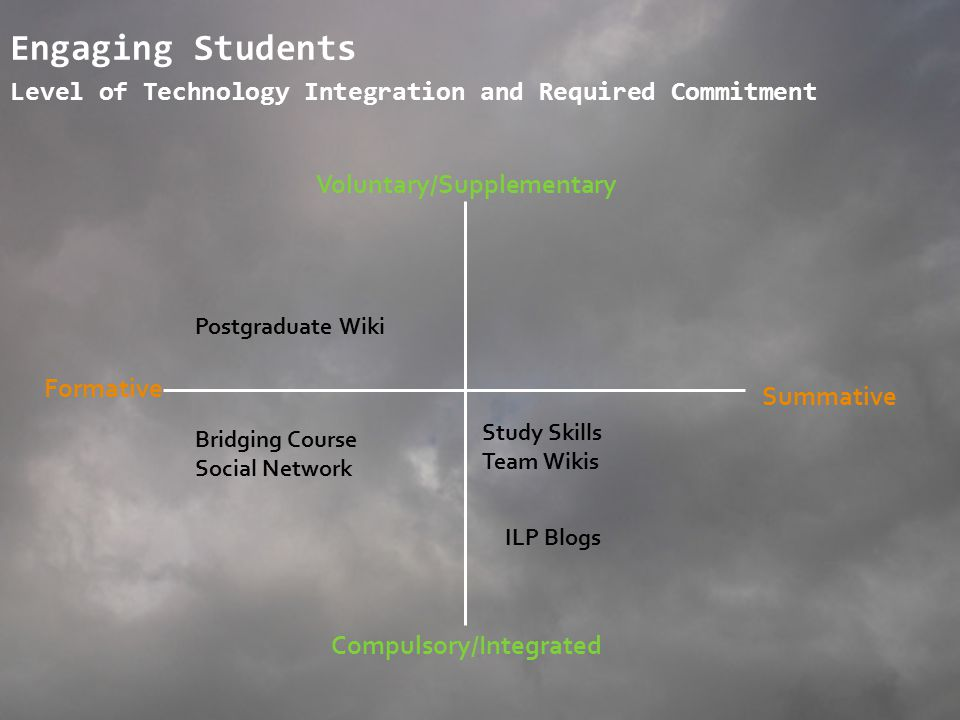 Engaging Students Level of Technology Integration and Required Commitment Voluntary/Supplementary Formative Summative Compulsory/Integrated Bridging C