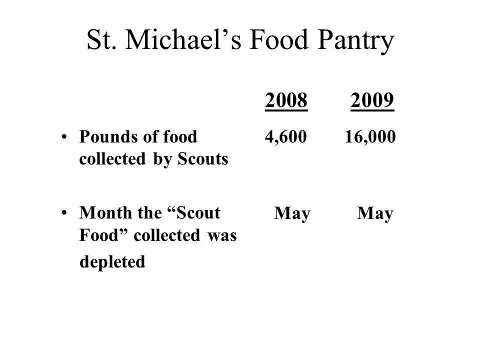 "St. Michael's Food Pantry Pounds of food collected by Scouts Month the ""Scout Food"" collected was depleted 2008 2009 4,600 16,000 May May"
