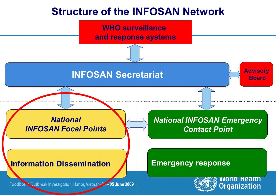 Foodborne Outbreak Investigation, Hanoi, Vietnam 01 – 05 June 2009 WHO surveillance and response systems Structure of the INFOSAN Network INFOSAN Secretariat Advisory Board National INFOSAN Focal Points Information Dissemination National INFOSAN Emergency Contact Point Emergency response
