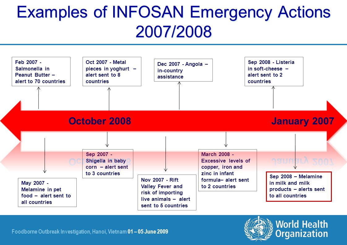 Foodborne Outbreak Investigation, Hanoi, Vietnam 01 – 05 June 2009 Examples of INFOSAN Emergency Actions 2007/2008 Dec 2007 - Angola – in-country assistance Feb 2007 - Salmonella in Peanut Butter – alert to 70 countries May 2007 - Melamine in pet food – alert sent to all countries Sep 2007 - Shigella in baby corn – alert sent to 3 countries Oct 2007 - Metal pieces in yoghurt – alert sent to 8 countries Nov 2007 - Rift Valley Fever and risk of importing live animals – alert sent to 5 countries Sep 2008 - Listeria in soft-cheese – alert sent to 2 countries March 2008 - Excessive levels of copper, iron and zinc in infant formula– alert sent to 2 countries Sep 2008 – Melamine in milk and milk products – alerts sent to all countries
