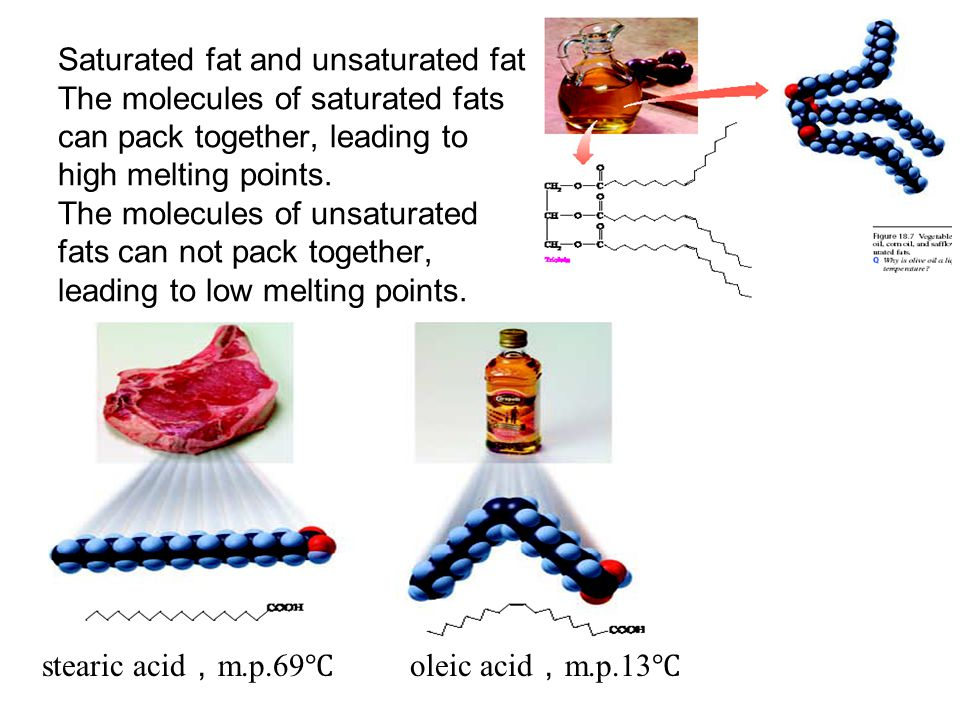 Saturated fat and unsaturated fat The molecules of saturated fats can pack together, leading to high melting points.