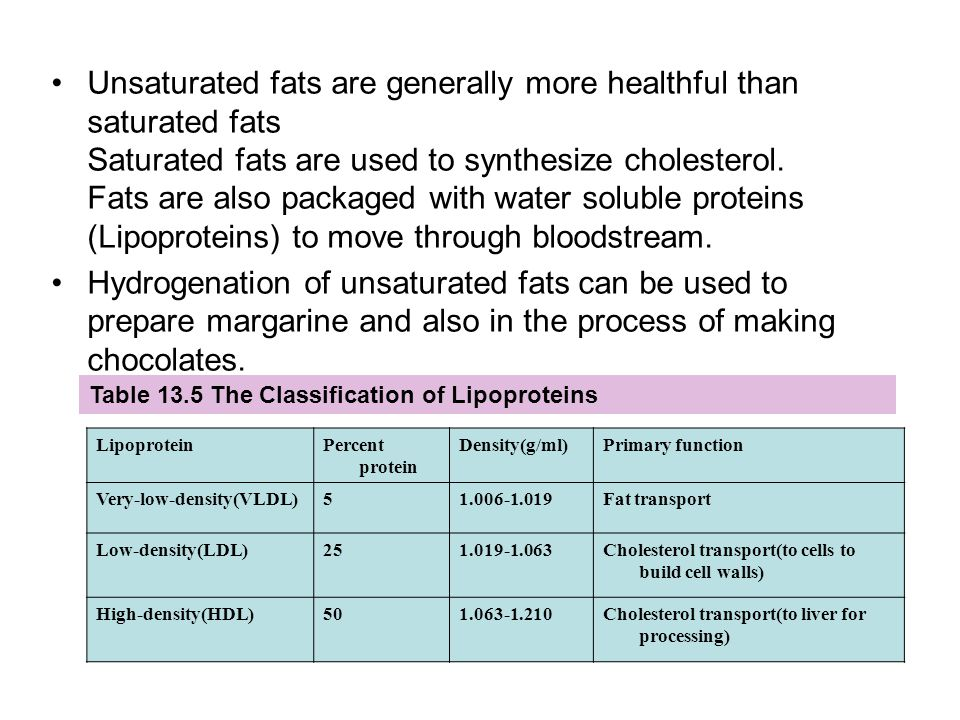 Unsaturated fats are generally more healthful than saturated fats Saturated fats are used to synthesize cholesterol. Fats are also packaged with water