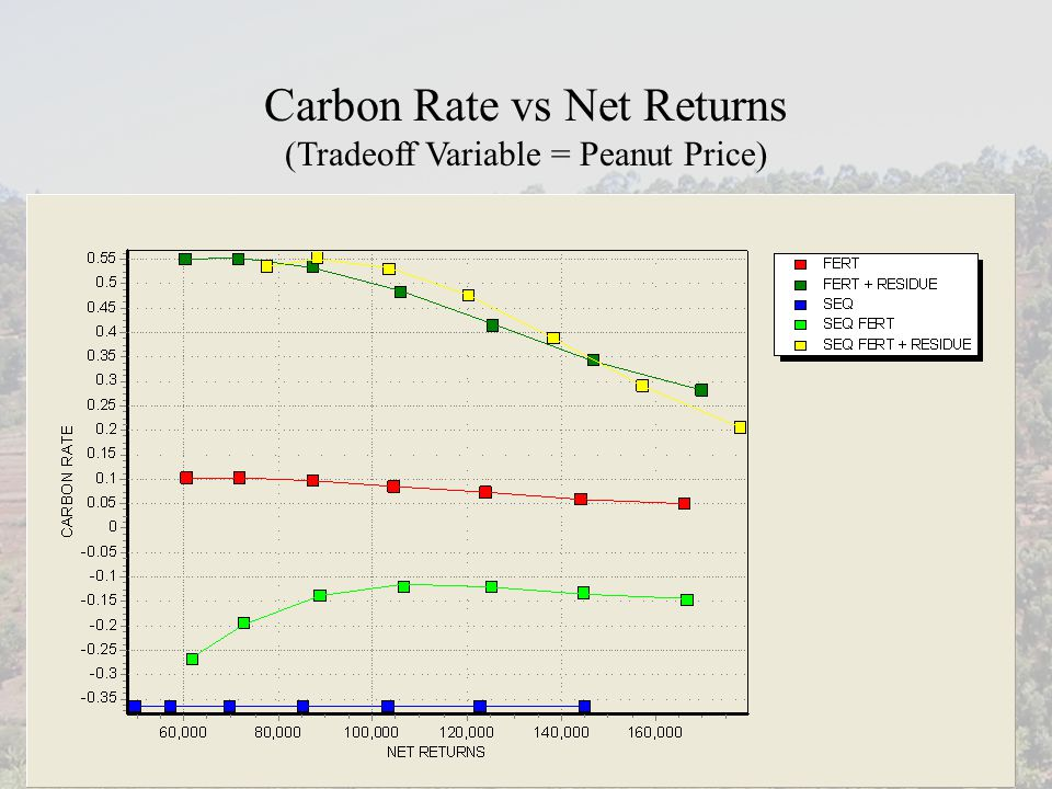 Carbon Rate vs Net Returns (Tradeoff Variable = Peanut Price)