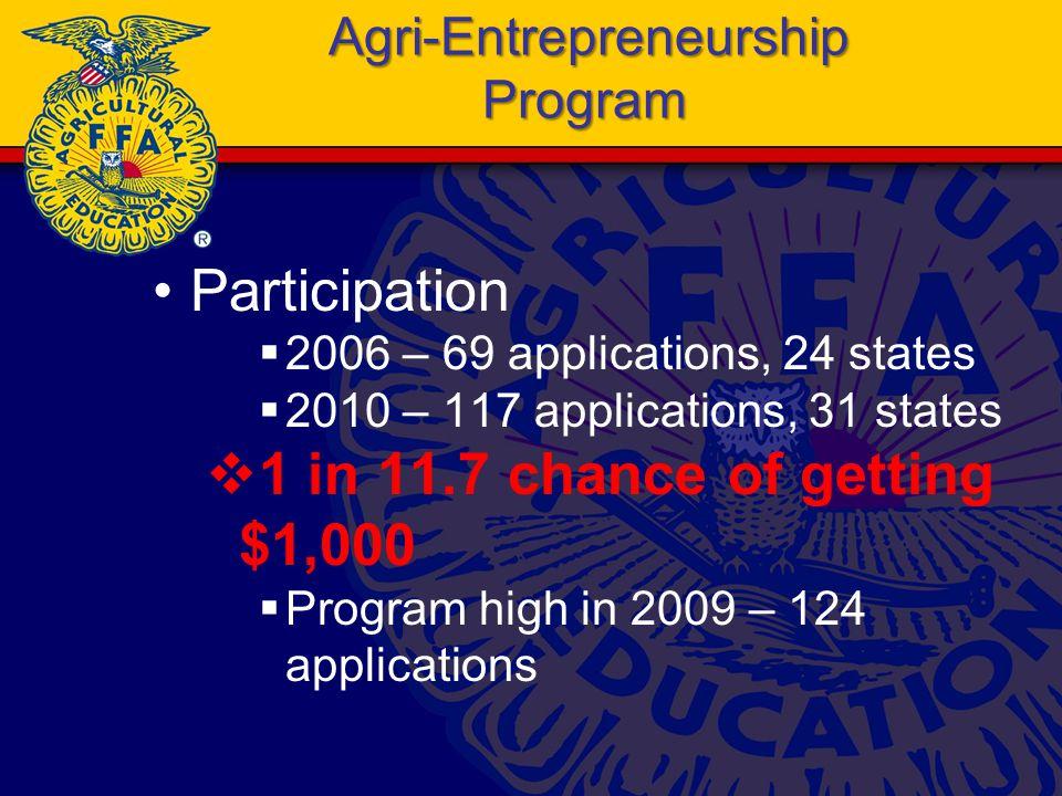 Agri-Entrepreneurship Program Participation  2006 – 69 applications, 24 states  2010 – 117 applications, 31 states  1 in 11.7 chance of getting $1,000  Program high in 2009 – 124 applications