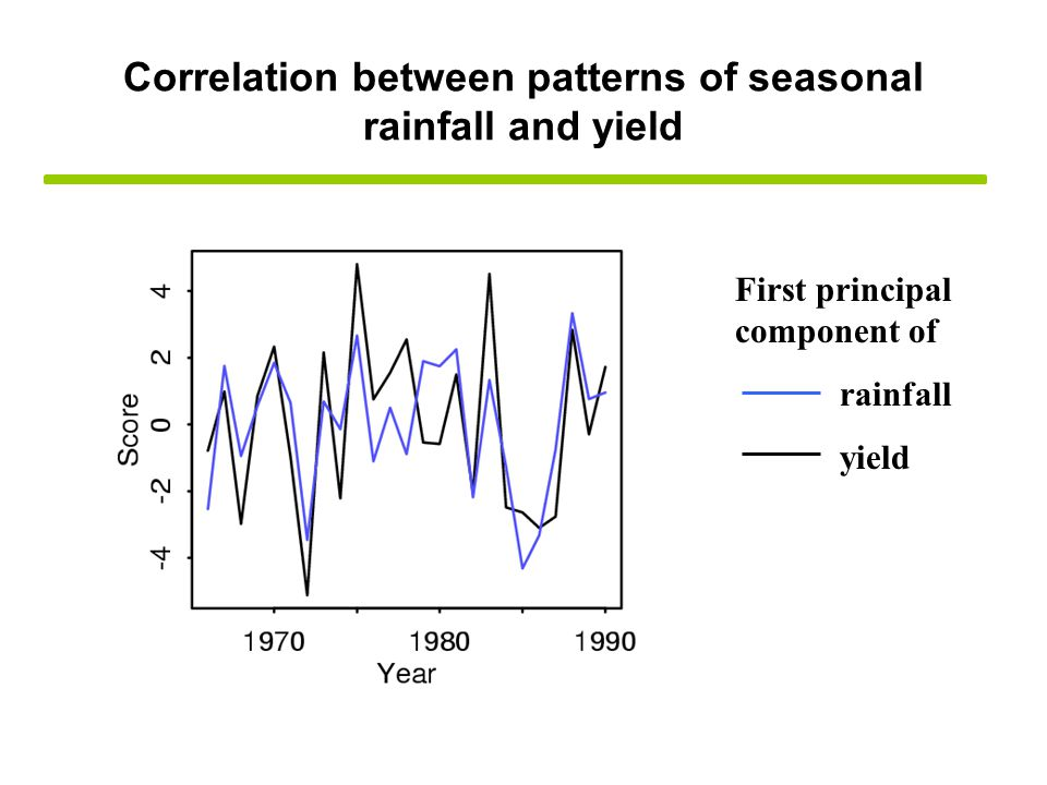 Correlation between patterns of seasonal rainfall and yield First principal component of rainfall yield
