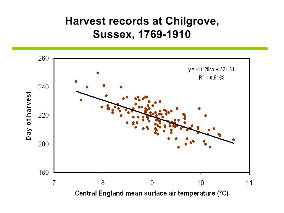 Harvest records at Chilgrove, Sussex, 1769-1910