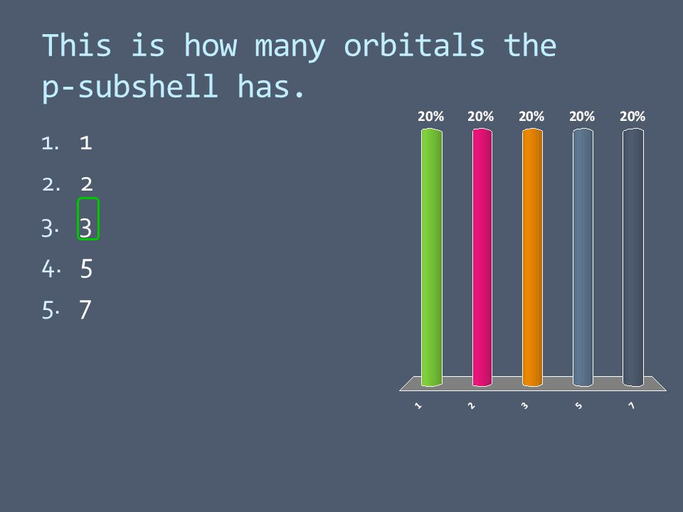This is how many orbitals the p-subshell has