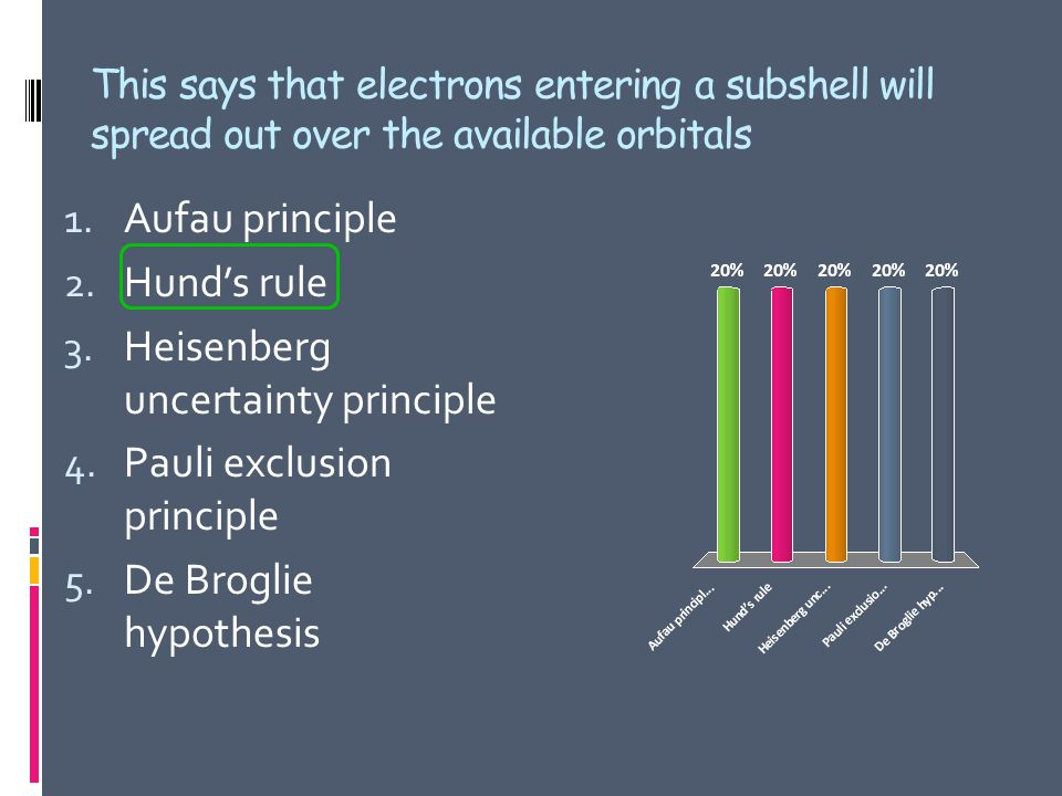 This says that electrons entering a subshell will spread out over the available orbitals 1.