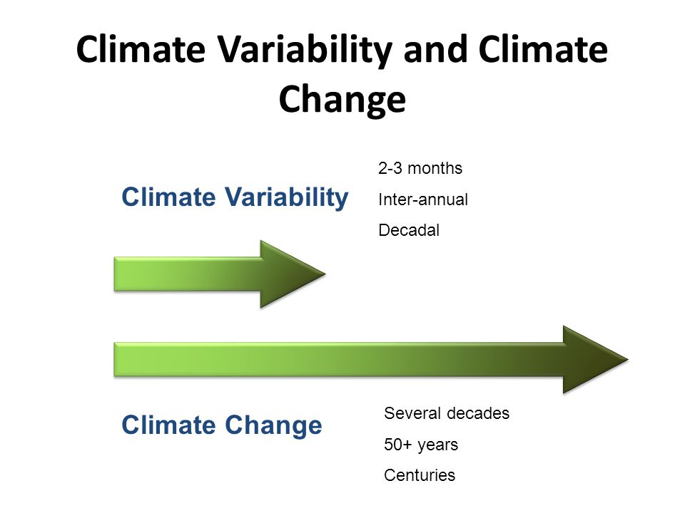 Climate Variability and Climate Change Climate Variability 2-3 months Inter-annual Decadal Climate Change Several decades 50+ years Centuries