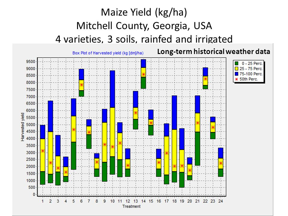 Maize Yield (kg/ha) Mitchell County, Georgia, USA 4 varieties, 3 soils, rainfed and irrigated Long-term historical weather data