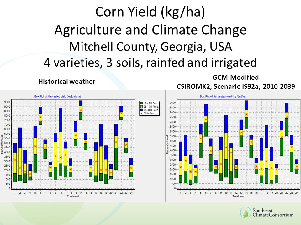 Corn Yield (kg/ha) Agriculture and Climate Change Mitchell County, Georgia, USA 4 varieties, 3 soils, rainfed and irrigated Historical weather GCM-Modified CSIROMK2, Scenario IS92a, 2010-2039