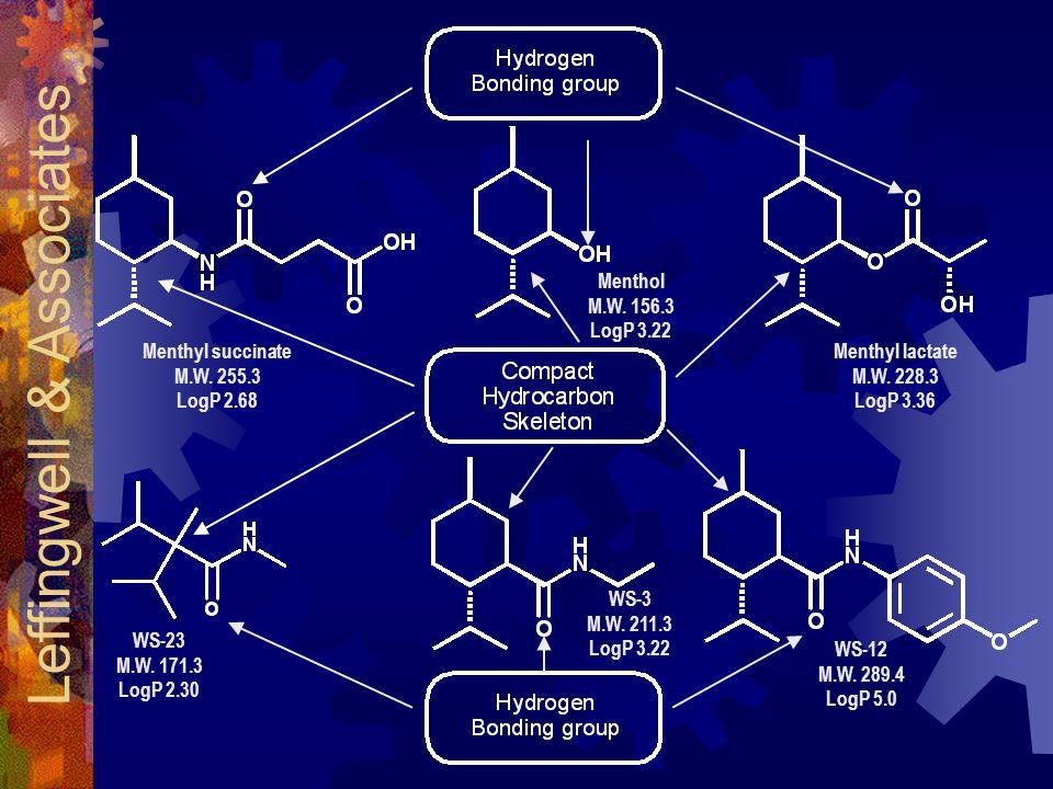 Menthyl lactate M.W.228.3 LogP 3.36 Menthol M.W. 156.3 LogP 3.22 Menthyl succinate M.W.