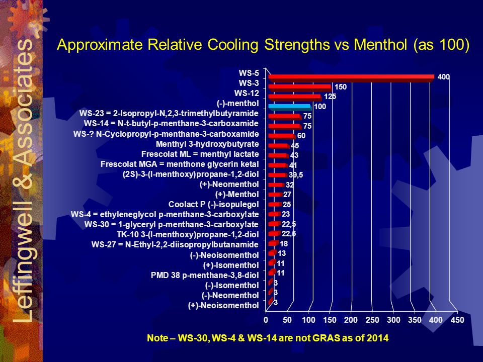 Approximate Relative Cooling Strengths vs Menthol (as 100) Note – WS-30, WS-4 & WS-14 are not GRAS as of 2014 Leffingwell & Associates