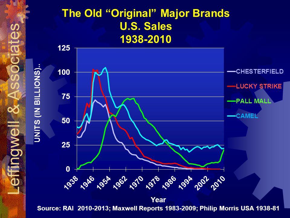 Year Source: RAI 2010-2013; Maxwell Reports 1983-2009; Philip Morris USA 1938-81 The Old Original Major Brands U.S.