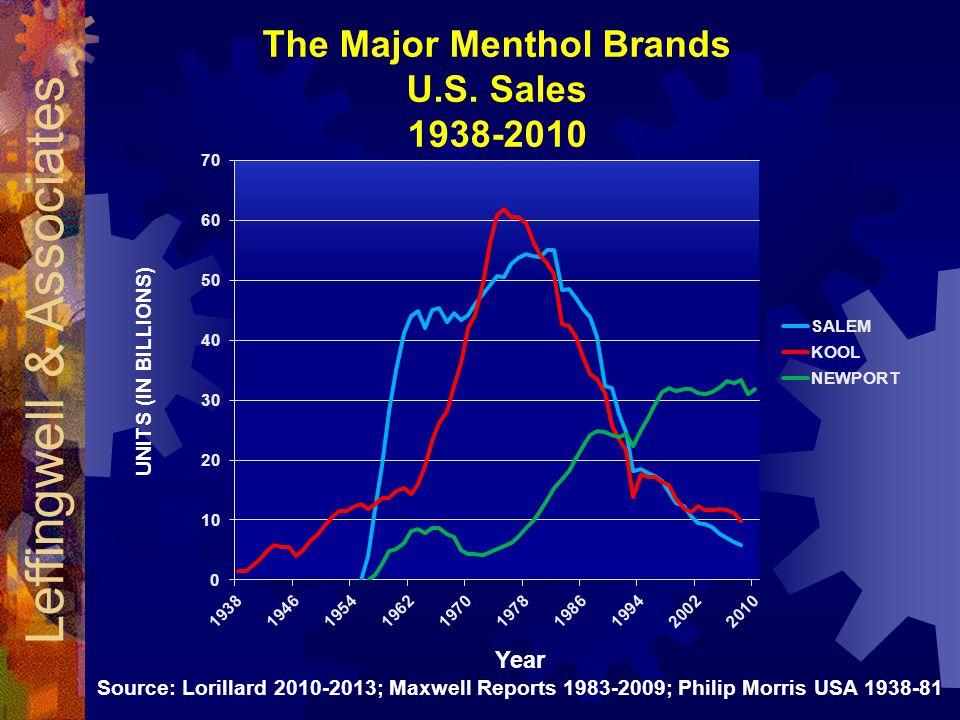 The Major Menthol Brands U.S.