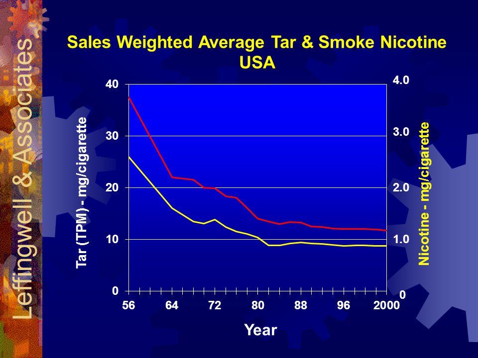 0 1.0 2.0 3.0 4.0 Tar (TPM) - mg/cigarette Nicotine - mg/cigarette Sales Weighted Average Tar & Smoke Nicotine USA Year Leffingwell & Associates