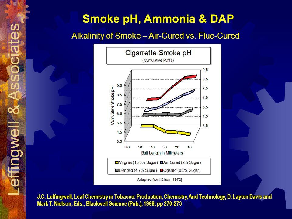 Smoke pH, Ammonia & DAP Alkalinity of Smoke – Air-Cured vs.